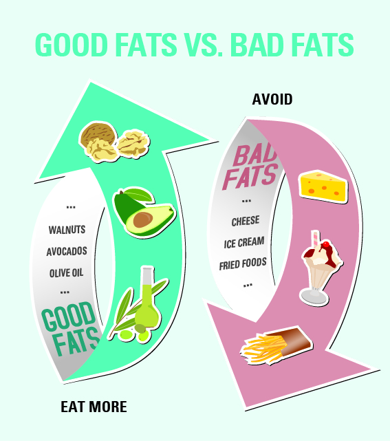 Infographic on good fats versus bad fats