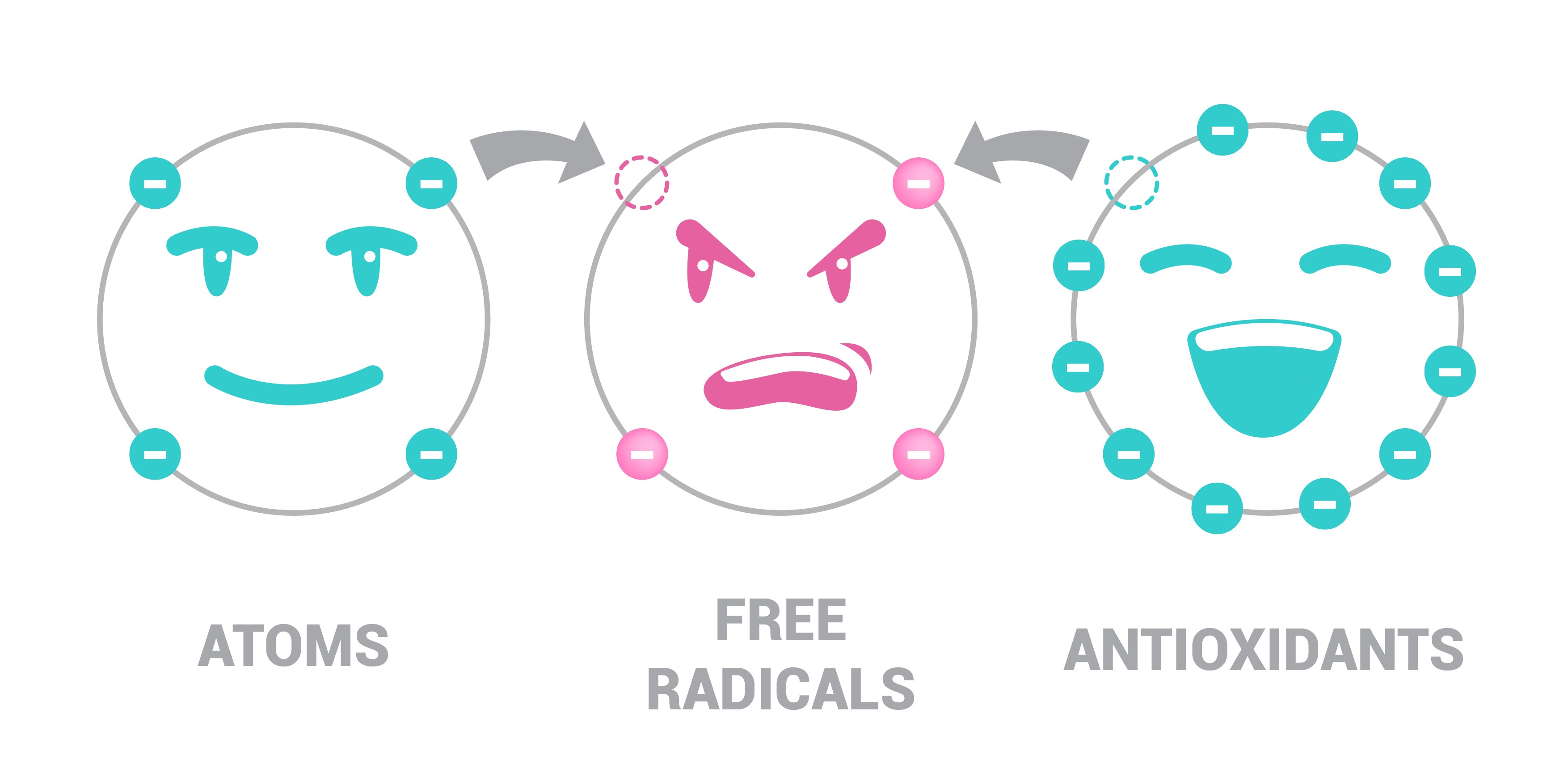 Illustration on free radicals